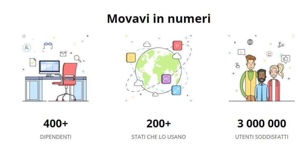 Movavi download